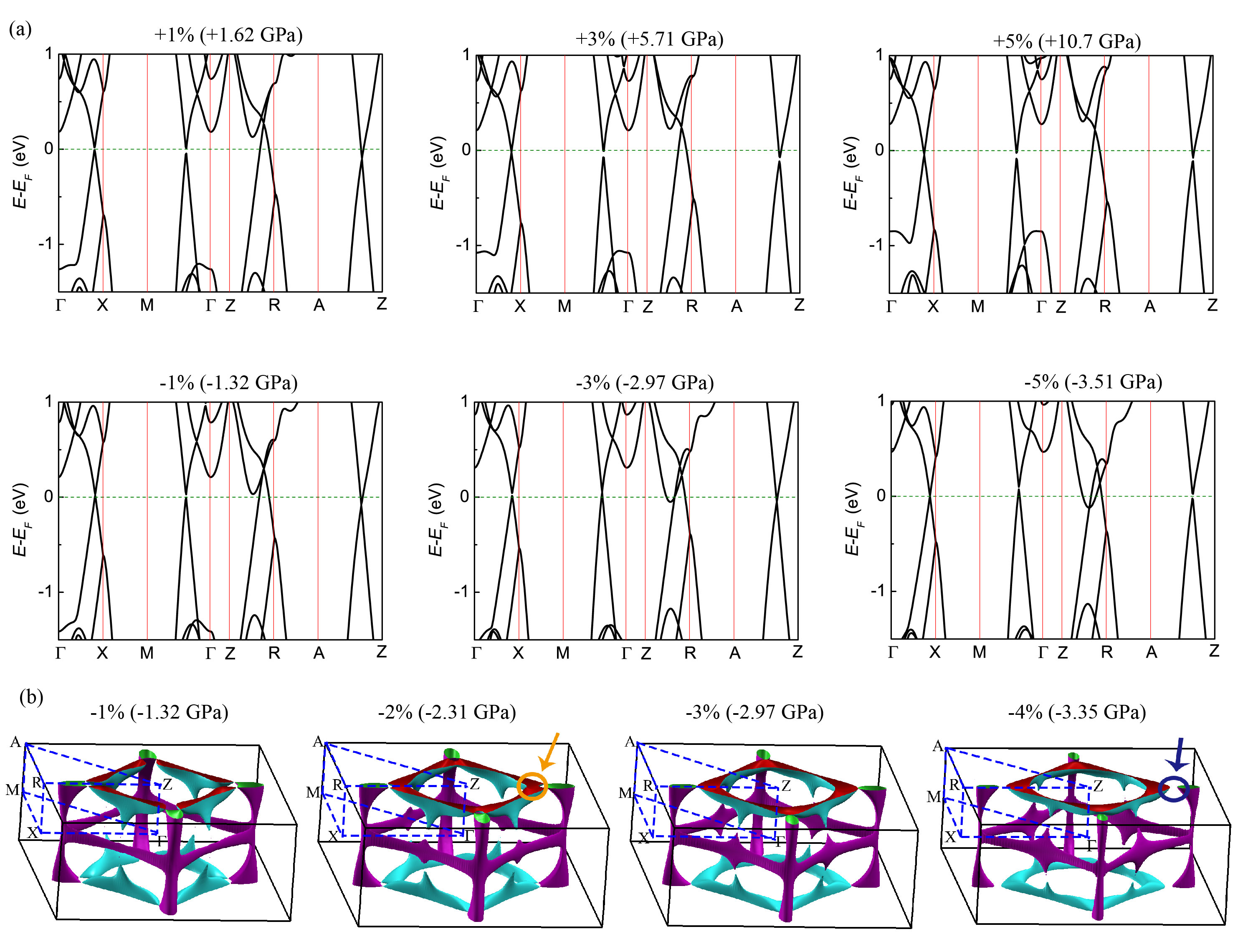(a) Band structures calculated in the vicinity of the Fermi energy for different values of the uniaxial strain