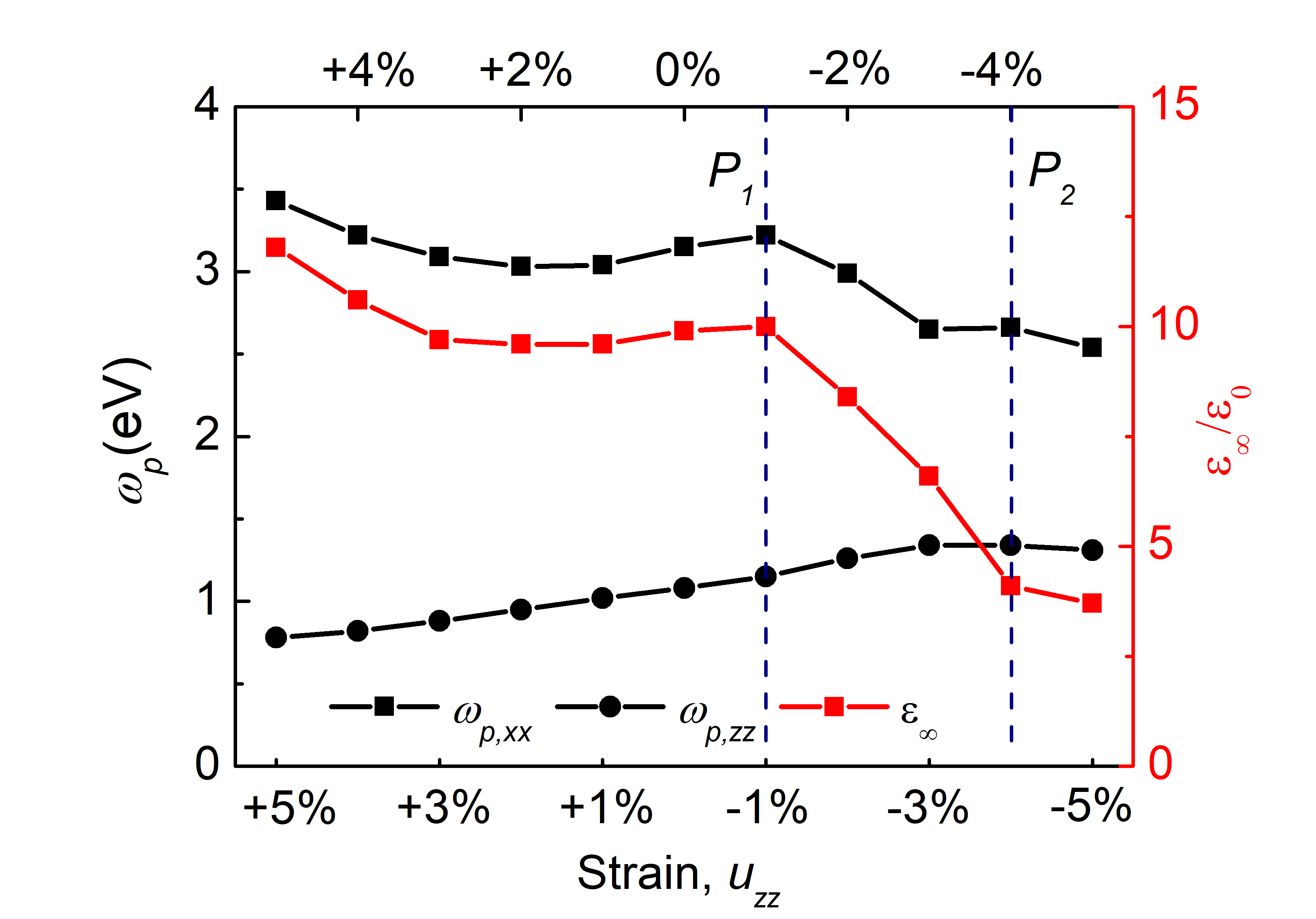 Strain-dependent low-energy plasma frequency