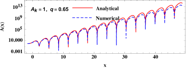 The analytic (red curve) and numerical (blue dashing curve) evolutions of the field amplification