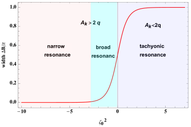 The fraction width