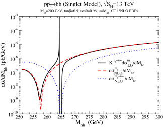 NLO cross sections for