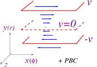 Left: A Couette cell used to shear a liquid. The internal and external walls turn with opposite angular velocities and the fluid is included in between them. Right: a cut of the Couette cell. (