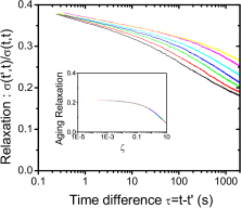 Aging in the thiospinel insulator spin-glass. Decay of the thermoremanent magnetization (left) and correlations between magnetic fluctuations (right). From left to right curves for increasing waiting-times. Inset: scaling. (Curves taken from