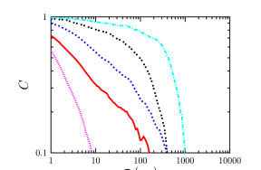 Aging and interrupted aging in laponite. Decay of the correlation function in a relaxing (left) and a sheared (right) sample. In the aging case different curves correspond to increasing waiting-times from left to right,