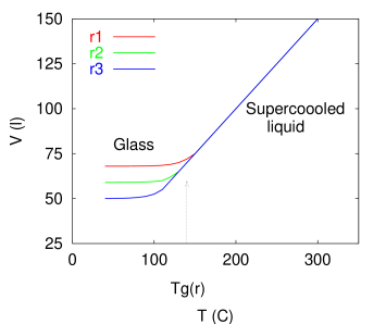 Left: sketch of the viscosity against temperature approaching