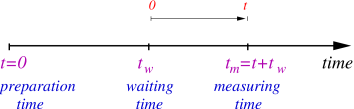 Characteristic times. The waiting and measuring times are