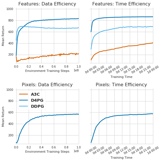 Mean return across all tasks in the Control Suite plotted versus data (first column) and wallclock time (second column). The first row shows performance for A3C, DDPG and D4PG on the tasks using low-dimensional features as input. The second row shows the performance for D4PG on the tasks using only raw-pixels as input.