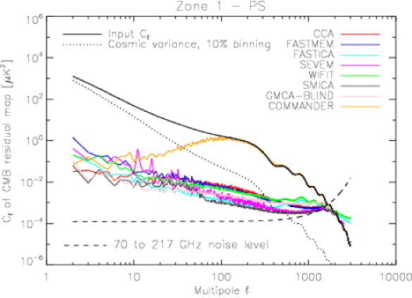 Spectra of the CMB residual maps, evaluated on Zone1 (high Galactic latitudes) and Zone2 (low Galactic latitudes), both regions with point sources masked. Comparison with Figure