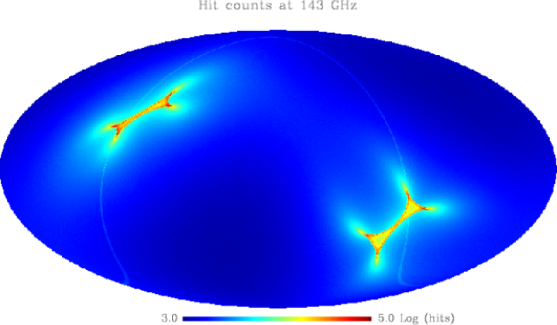 Upper panel: Hit counts for the 143GHz channel. The inhomogeneities at the ecliptic poles are characteristic of
