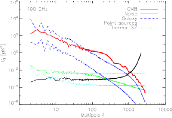 Spectra of the simulated microwave sky components near the foreground minimum. CMB, noise with the effect of beam deconvolution, and the thermal SZ effect are evaluated on the full sky; point source power is evaluated on Zone1+2 both with and without sources above 200mJy masked; the galaxy power spectra are evaluated on Zone1 and on Zone2. The well-known importance of masking is evident, as is the fact that there is a significant proportion of sky (Zone2,