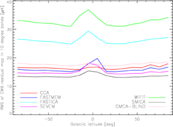 (Upper) RMS of the residual error of the CMB map, calculated for each of 18 bands of 10 degrees width in Galactic latitude. For comparison,