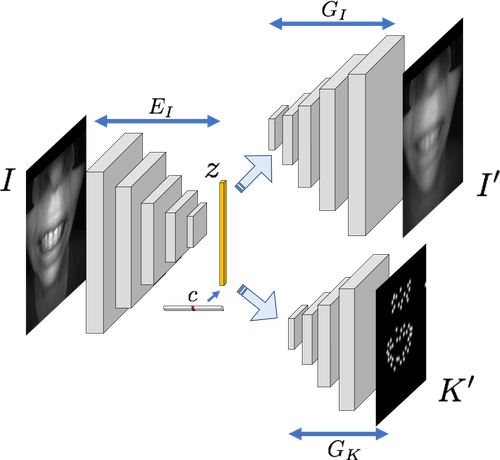 Two variants of our models. Left: jointly train two CVAEs for images and keypoints and enforce latent-consistency constraint. Right: train a single CVAE but generate the keypoints alongside the image.