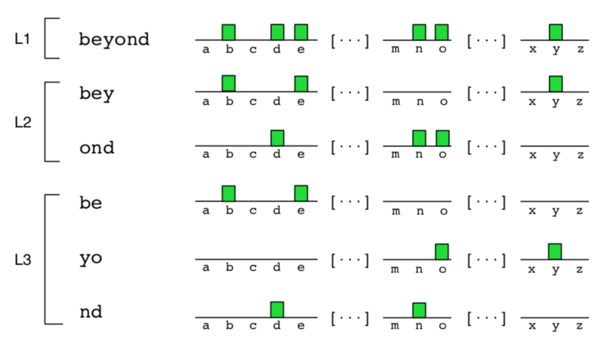 Illustration of PHOC. The final representation is the concatenation of all the binary vectors obtained at each level.