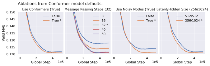 Large-scale graph representation learning with very deep GNNs and self-supervision