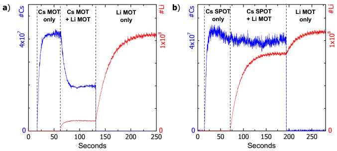Loading curves for overlapped lithium and cesium traps: a) First only the cesium MOT is loaded, then additionally the lithium MOT. The number of trapped cesium atoms is reduced by roughly a factor of two. After blocking the cesium MOT, roughly a 9-fold increase in the number of trapped lithium atoms is observed, indicating very high losses due to Li-Cs collisions. b) The same sequence with overlapped forced dark SPOT for cesium and identical lithium MOT. Only a weak suppression of trapped atom numbers is observed when loading both traps simultaneously.
