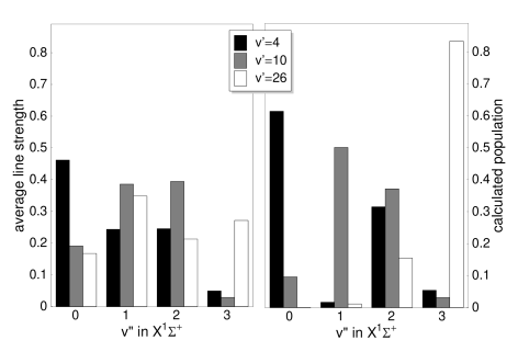 Comparison of detected ground state levels for different photoassociation resonances with predictions. Left panel: averaged peak value for the transition bands originating in X