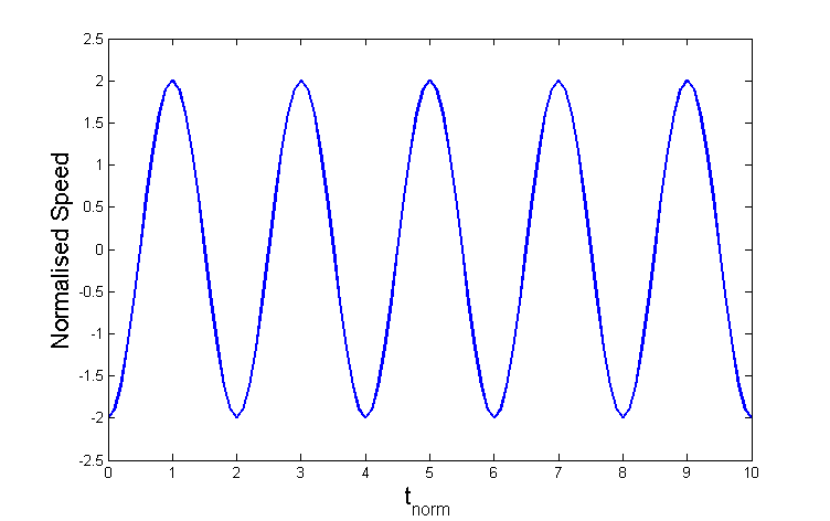 Variations of the longitudinal speed at the top of the loop in different regimes of the evolution of the global longitudinal oscillation, determined by different combinations of the parameters of nonlinearity and non-adiabaticity. The plasma speed is normalised at double the initial amplitude. The time is normalised at half the linear oscillation period. The panels correspond to the regimes shown in the corresponding panels of Figure