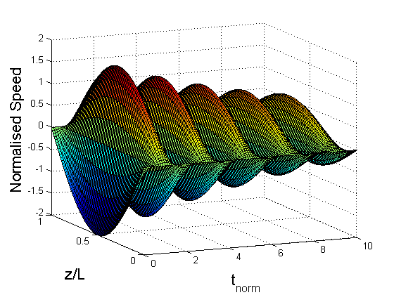 Different regimes of the evolution of the global longitudinal oscillation of a coronal loop, determined by different combinations of the parameters of nonlinearity and non-adiabaticity. The plasma speed is normalised at double the initial amplitude. The time is normalised at half the linear oscillation period. The spatial coordinate is normalised at the loop length