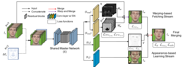 Network structure. The model mainly consists of a warping-based fetching stream and another appearance-based learning stream. Then the outputs of the two streams,
