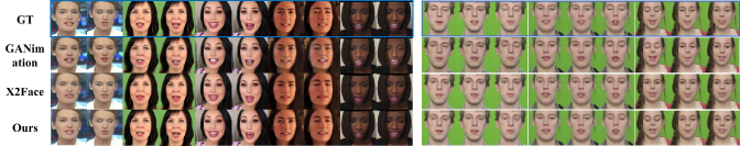 Comparisons with GANimation and X2Face on FaceForensics(left) and TCD-TIMIT(right). Note that X2Face was not able to generate closed eye image. GANimation was able to generate hidden region like eyelid and tooth from its color change branch, but struggled at generating regions with very fine details like lips and tooth. Our method combines the advantages of the two models by preserving fine details of the face and compensating more details not existing in the source bank images.