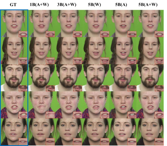 Ablation study. Single image as input source cannot faithfully generate the details. The three images version yields better result. The appearance-based stream only network generates plausible results, but the details are blurred out. The warping-based stream only variant suffers from the same hidden region problem. The full model is able to generate detailed facial image that closely matches the ground truth. GT: ground truth image. 1B:one image as source, 3B:three images as source, 5B:all five images as source, A:appearance-based stream only, W:warping-based stream only, A+W:(full model). The red square in each image shows the zoomed mouth region.