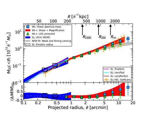 Comparison of projected cumulative mass profiles
