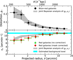 Cluster weak-lensing radial profiles as measured from background galaxies registered in deep Subaru images. The top panel shows the tangential reduced shear profile