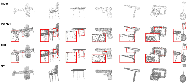 Point cloud upsampling comparisons with PU-Net. The input point clouds have 512 points with random distributions and the upsampled point clouds have 2048 points. Red insets show details of the corresponding dashed region in the reconstruction.