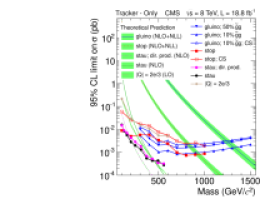 Upper cross section limits at 95% CL on various signal models for the tracker-onlyanalysis (left column) and tracker+TOFanalysis (right column). The top row is for the data at