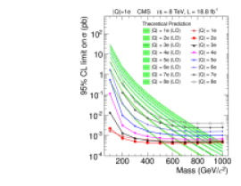 Upper cross section limits at 95% CL on various signal models for the fractionally chargedanalysis (left column) and multiply chargedanalysis (right column). The top row is for the data at