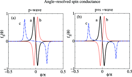 (Color online) Angle resolved spin conductance for