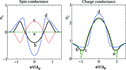 (Color online) Angle averaged spin conductance and charge conductance as a function of