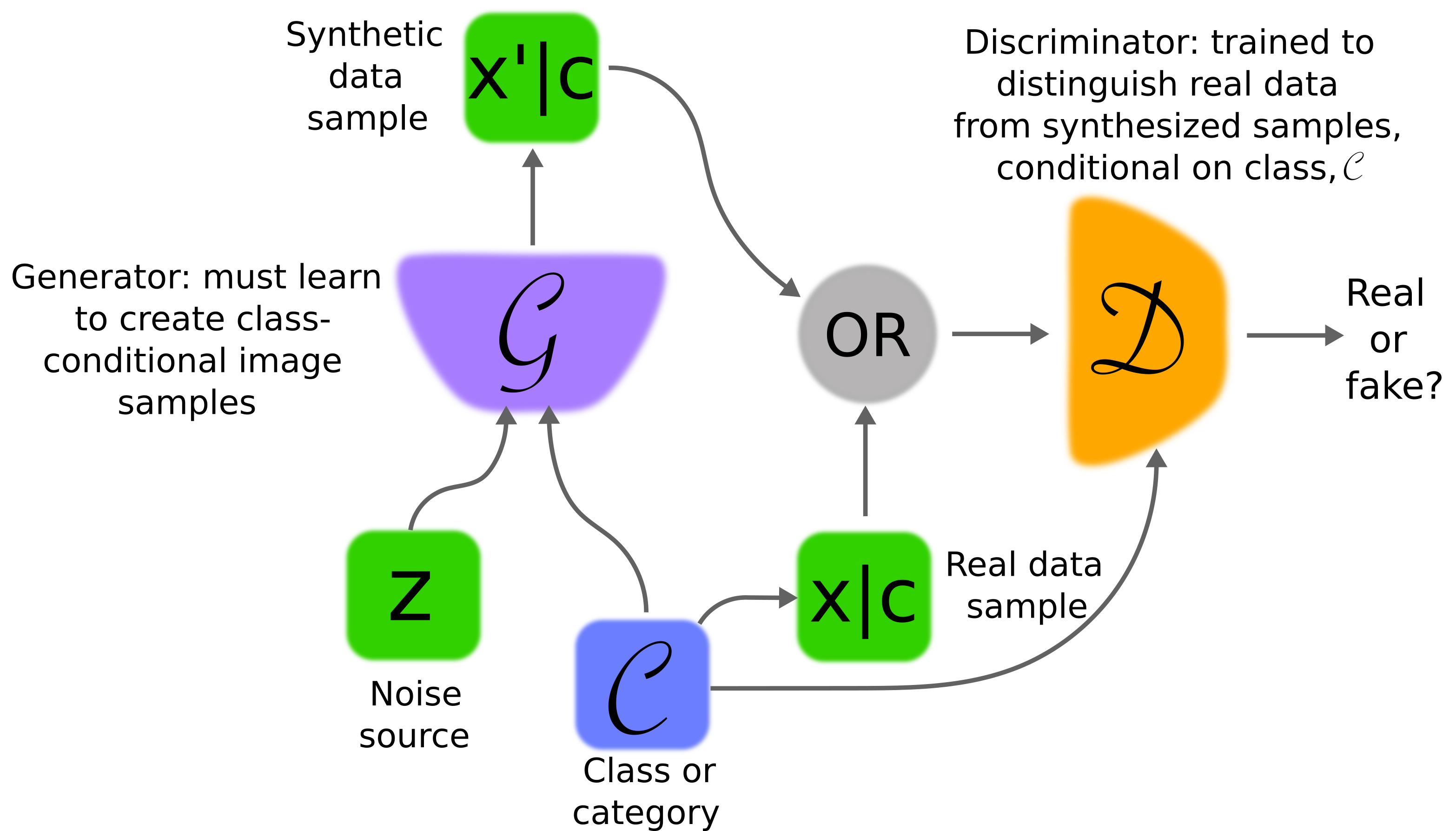 Left, the Conditional GAN, proposed by Mirza et al.
