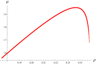 """The chemical potential as a function of the charge density for """"prolate"""" and """"oblate"""" solutions, respectively. The values"""