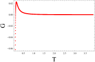 (Left) The thermodynamic potential