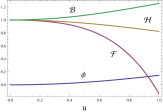 (Color online.)The metric functions for