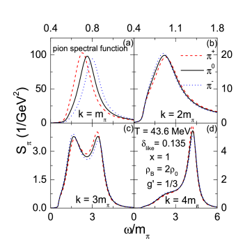 (Color online) Spectral functions of pions in asymmetric nuclear matter of density