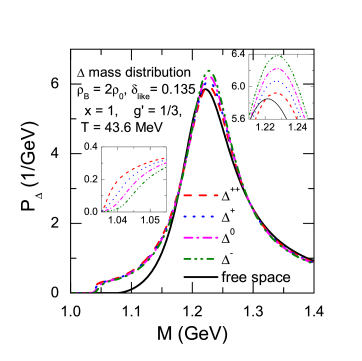 (Color online) Mass distributions of