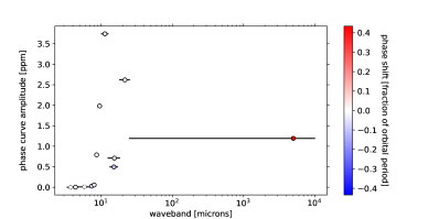 Peak-to-trough phase curve amplitudes for the separate wavebands covered in the ROCKE-3D GCM. Marker locations on the x-axis indicate the central wavelength in each band. Marker colors represent a shift in the phase curve maximum from superior conjunction, where markers with dotted outlines have peak amplitudes that are hidden behind the star during occultation. Redder points indicate a post-occultation maximum while bluer points indicate a pre-occultation maximum. These shifts are caused by a concentration of outgoing radiation on either the eastern hemisphere (blue) or western hemisphere (red) relative to the substellar point. The lefthand column shows the reflected shortwave radiation, while the righthand column shows the outgoing thermal radiation (see Table