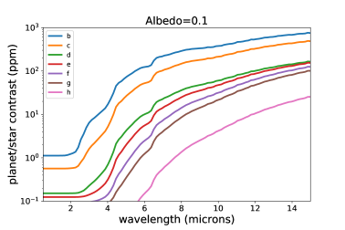 Predicted eclipse depth for the known TRAPPIST-1 planets as a function of wavelength, assuming an albedo of 0.1 (top panel) and 0.8 (bottom panel).