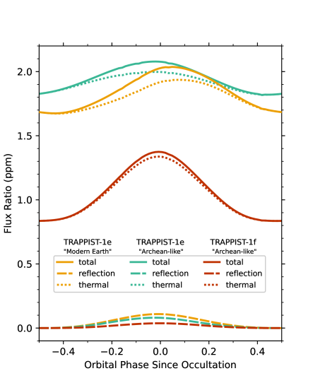 """Phase curves of the ROCKE-3D GCM simulations of TRAPPIST-1e with a """"modern Earth"""" atmospheric configuration of 1 bar of N"""