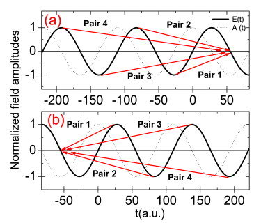 (color online) Schematic representation of the laser electric field
