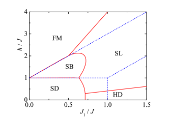 The ground-state phase diagram of the Heisenberg tetrahedral chain (red solid lines) is plotted along with the ground-state phase boundaries of the Ising-Heisenberg tetrahedral chain (blue broken lines). For better clarity, the notation for individual ground states is given just for the Heisenberg tetrahedral chain.