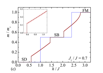 Zero-temperature magnetization curves of the Ising-Heisenberg tetrahedral chain (blue broken lines) are confronted with the magnetization curves of the full quantum Heisenberg tetrahedral chain (solid lines). The thick stepwise (red) line shows the magnetization curves of the spin-