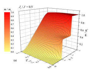 3D plot of the magnetization normalized with respect to the saturation value against temperature and magnetic field for the isotropic Heisenberg coupling (