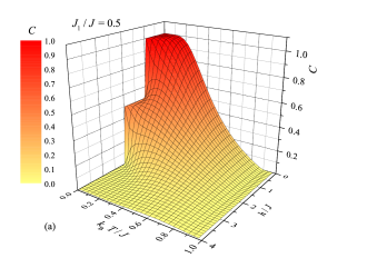 3D plot of the concurrence against temperature and magnetic field for the isotropic Heisenberg coupling (