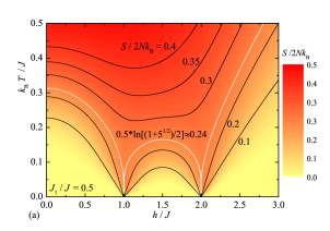 Temperature as a function of the magnetic field by keeping entropy constant and selecting two different values of the interaction ratio: (a)