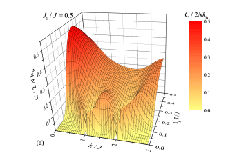 3D plot of the specific heat against temperature and magnetic field for the isotropic Heisenberg coupling (