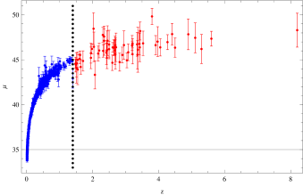 The Hubble diagram of 557 SNe Ia (blue) and 66 high-redshift GRBs (red). (Adapted from Figure 2 in