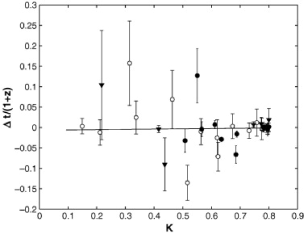 Left panel: the observed spectral time-delays between the arrival times of pairs of genuine high-intensity sharp features detected in the light curves of the full set of 35 GRBs with measured redshifts observed by BATSE (closed circles), HETE (open circles) and SWIFT (triangles). Right panel: the likelihood function for the slope parameter. (Adapted from Figures1 and 2 in
